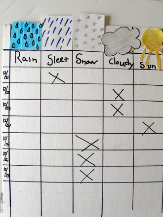 Make a Winter Weather Pictograph