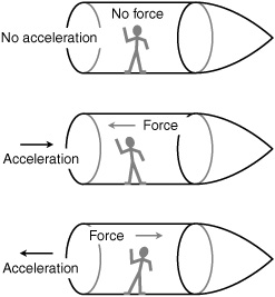 Special and General Relativity General