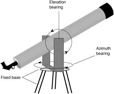 Your Home Observatory Telescope