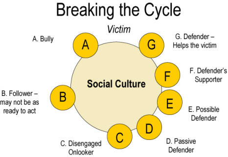 Breaking the Bullying Cycle