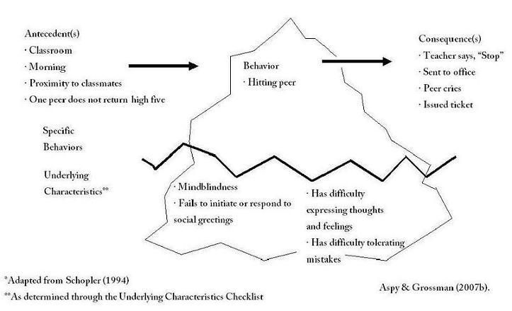 Aspergers Characteristics Checklist