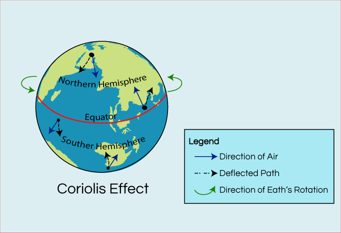 Coriolis Effect: Wind Deflection