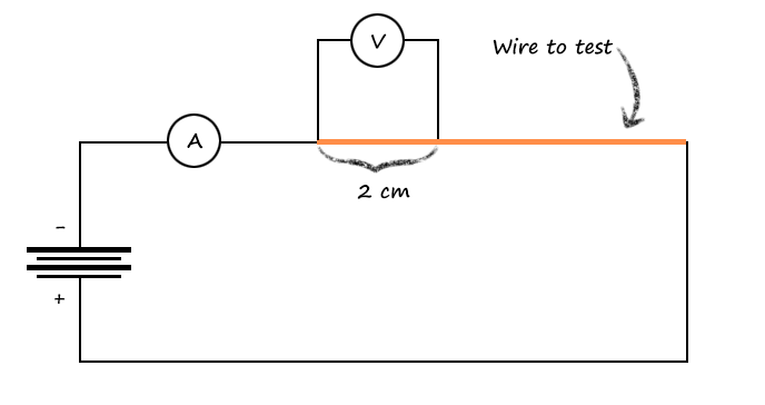 resistance of wire coursework diagram Essays-science coursework: resistance of wire experiment login preliminary work firstly i assembled the apparatus as shown in the diagram below for the wire.