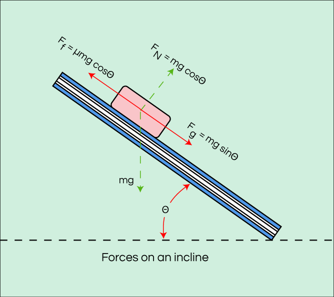 Coefficient of Friction Diagram